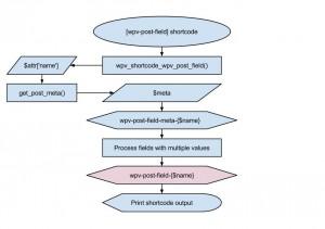 Views filter - wpv-post-field-{$name}