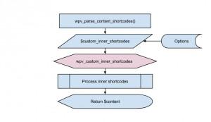 Views filter - wpv_custom_inner_shortcodes