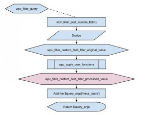 Views filter - wpv_filter_custom_field_filter_processed_value