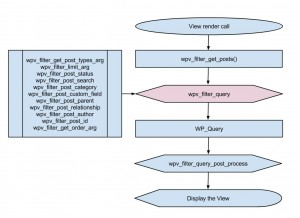 Views filters - wpv_filter_query