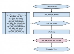 Views filters - wpv_filter_query_post_process
