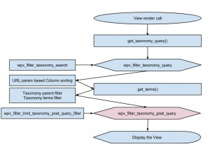 Views filter - wpv_filter_taxonomy_post_query