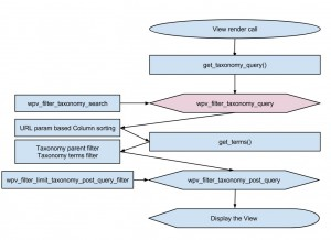 Views filters - wpv_filter_taxonomy_query