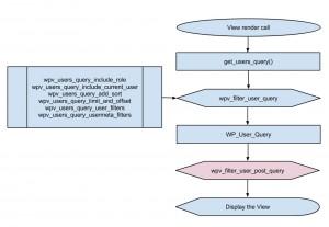 Views filter - wpv_filter_user_post_query