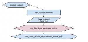 Views filter - wpv_filter_force_wordpress_archive