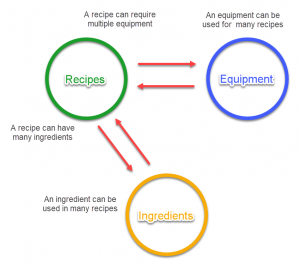 Post Relationships Between Recipes, Equipment, and Ingredients