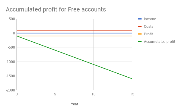 Why We're not Going to Offer any More Lifetime Accounts for Toolset