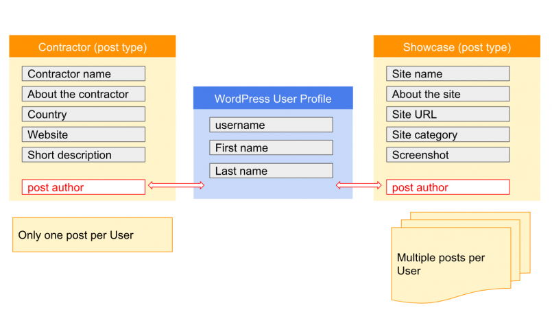 Fig. 2: Post types and relationships with the user profiles set up by using the post author field