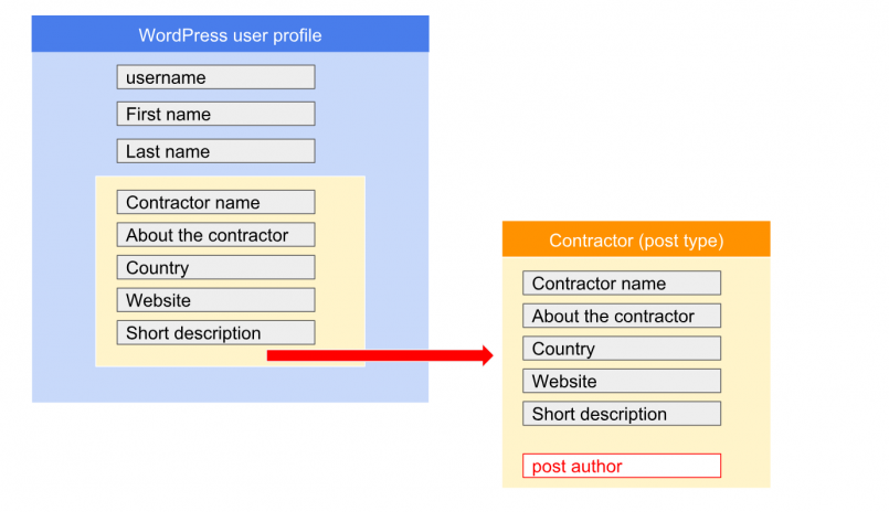 Fig 1: Separating public user data in a custom post type