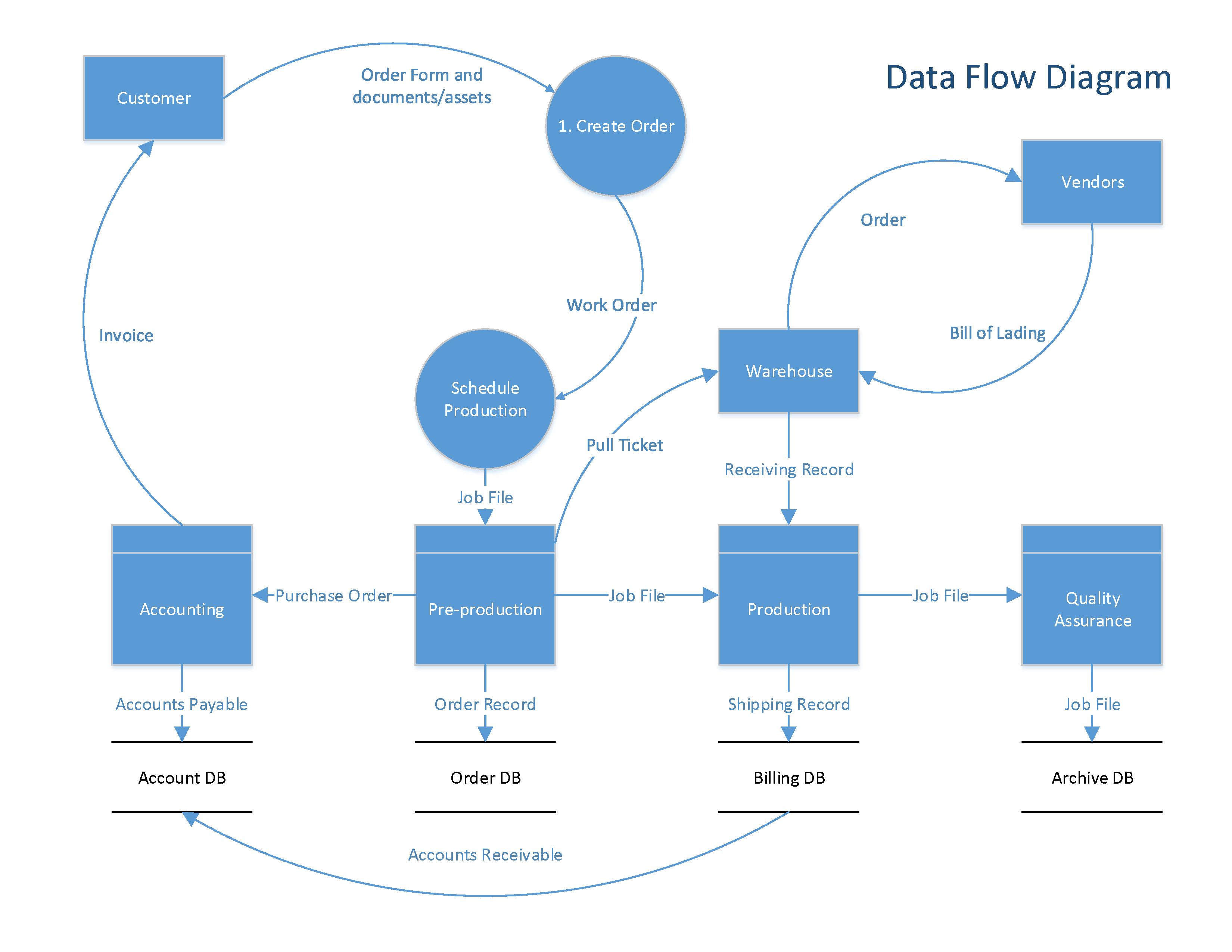 accounts payable system context data flow diagram